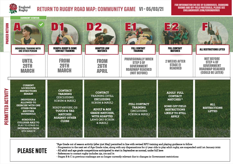 RFU Roadmap